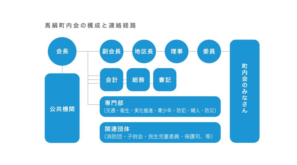 町内会の構成と連絡経路